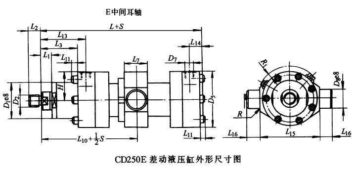 注:1、A10型用螺纹连接缸底,适用于所有尺寸的缸径。 2、B10型用焊接缸底,只用在100mm的缸径。 3、缸头外侧采用密封盖,仅用于125mm的缸径。 4、缸头外侧采用活塞杆导向套,仅用于100mm的缸径。 5、缸头、缸底与缸筒螺纹连接时,当缸径100mm,螺钉头均露在法兰外,当缸径>100mm时,螺钉头凹入 缸底法兰内。 6、单向节流阀和排气阀与水平线夹角: CD350系列:缸径200mm,=30º;缸径220mm,= 45º。 CD250系列:除缸径=30